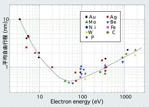電子の運動エネルギーと平均自由行程
