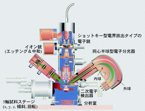 オージェ電子分光装置の基本構成