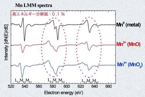 金属マンガン、及びマンガン酸化物の標準スペクトル
