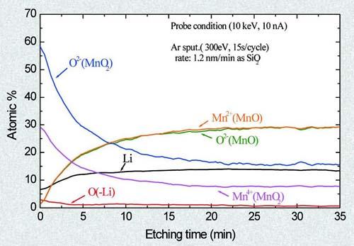 マンガン酸化物系物質の深さ方向分析結果