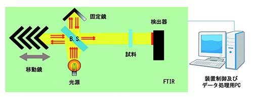 FTIRの構成