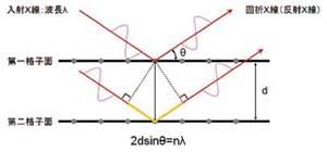 X線回折の原理とブラッグの式