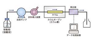 HPLCの基本構成