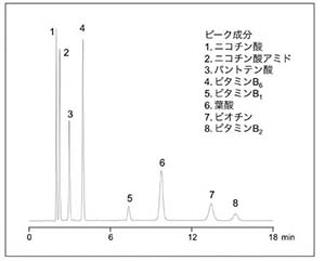 水溶性ビタミン類の分析例