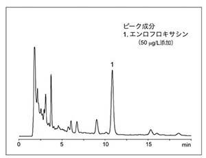 うなぎ蒲焼中合成抗菌剤(標準添加)の分析例