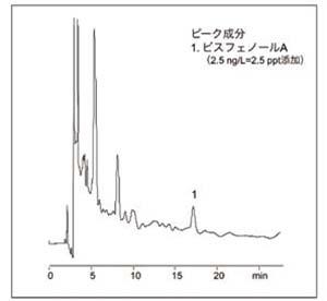 河川水中ビスフェノールA(標準添加)の分析例