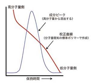 GPCによる分子量測定方法(模式図)