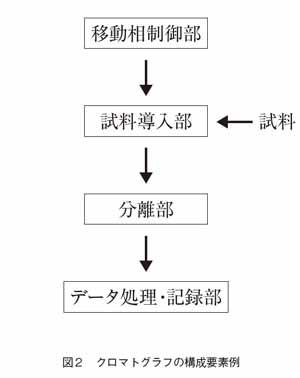 クロマトグラフの構成要素例
