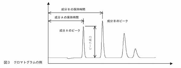 クロマトグラムの例