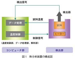 熱分析装置の構成図