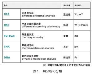 熱分析の分類