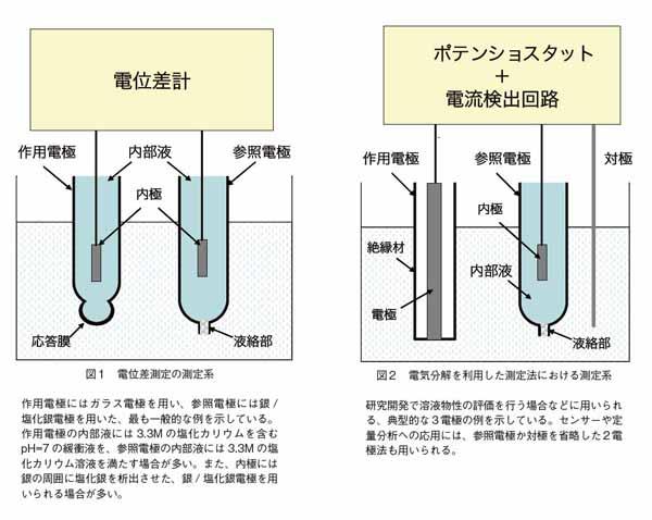 電位差測定の測定系と電気分解を利用した測定法における測定系
