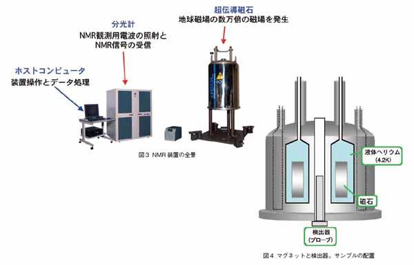 NMR装置の全景とマグネットと検出器、サンプルの配置