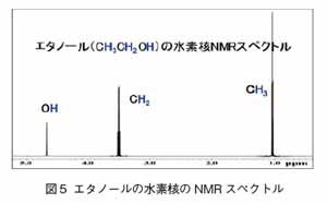 エタノールの水素核のNMRスペクトル