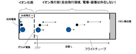 図1 飛行時間形質量分析計の模式図