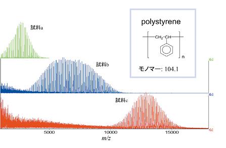 図4 MALDI-TOF-MS による合成樹脂の分子量分布確認