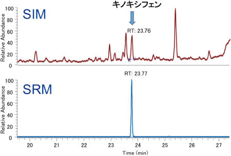 SIM とSRM の比較:ホップ中のキノキシフェンの分析例
