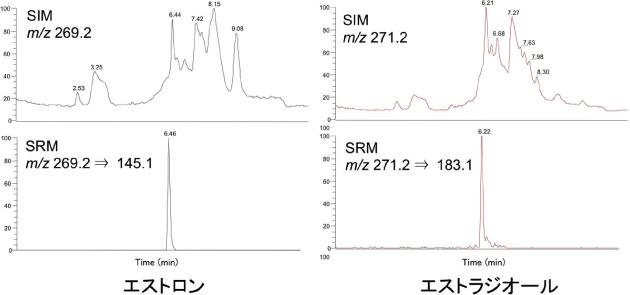 SIM とSRM の比較:河川水中のエストロン、エストラジオールの分析例