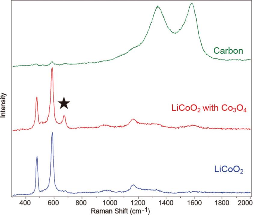図4 LIB 正極のラマンスペクトル