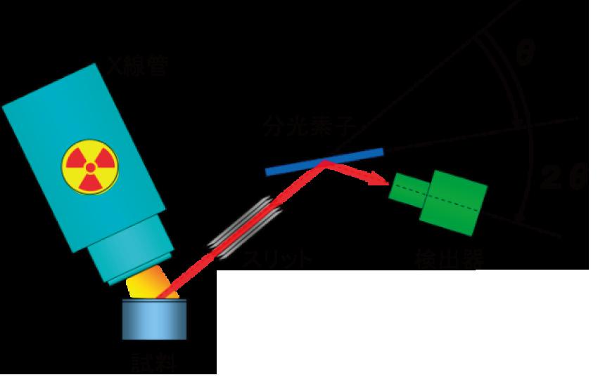 図2 波長分散型蛍光X 線分析装置の原理図