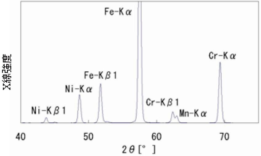 図3 定性チャートの例(分光素子:LiF(200)