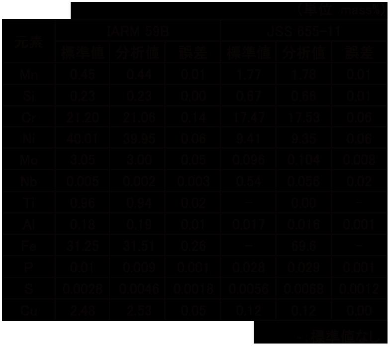 表2 定量分析結果
