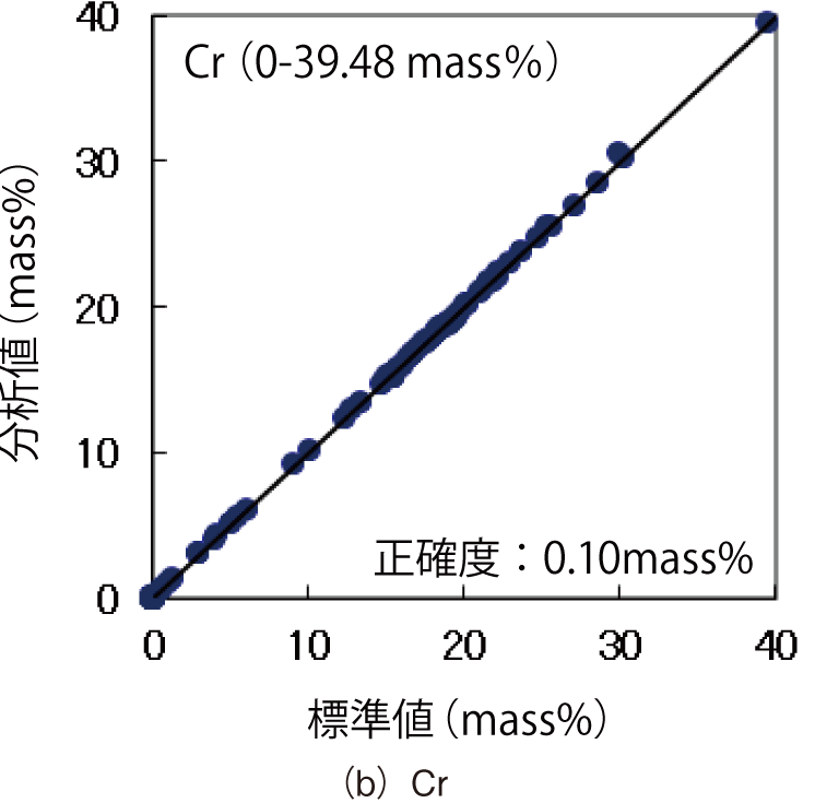 図4 標準試料の標準値と蛍光X 線分析値との相関