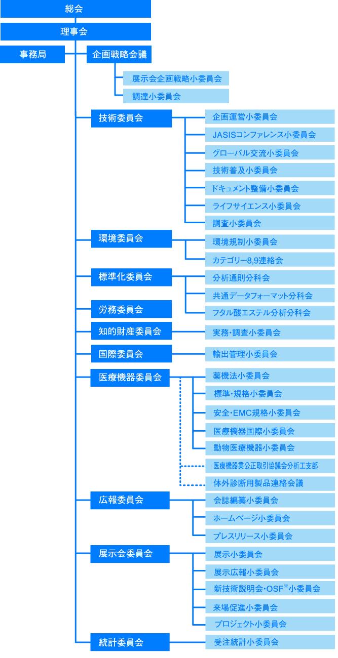 JAIMA組織図